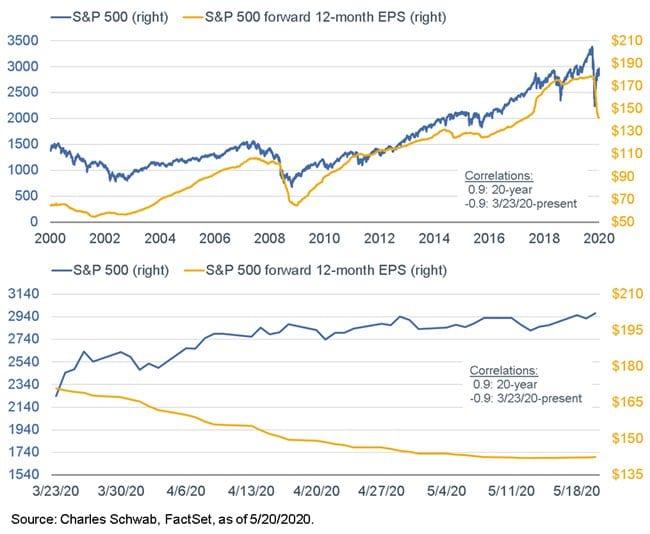 Aktien haben sich derzeit komplett von der Gewinnerwartung entkoppelt