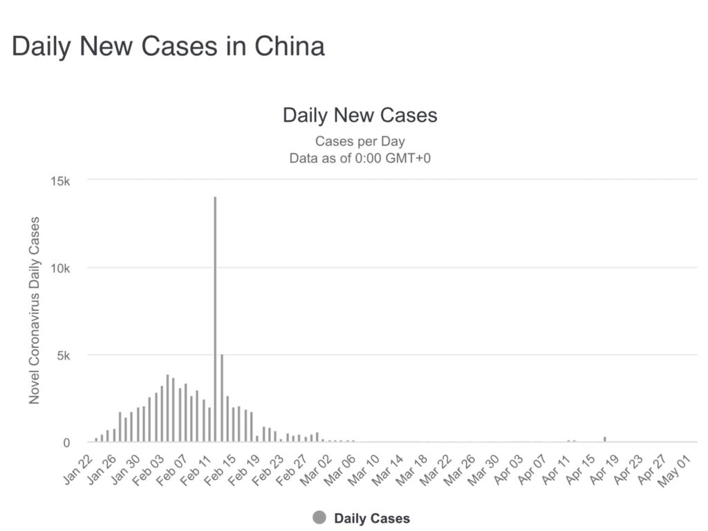 Die Aktienmärkte und die zahlen in China