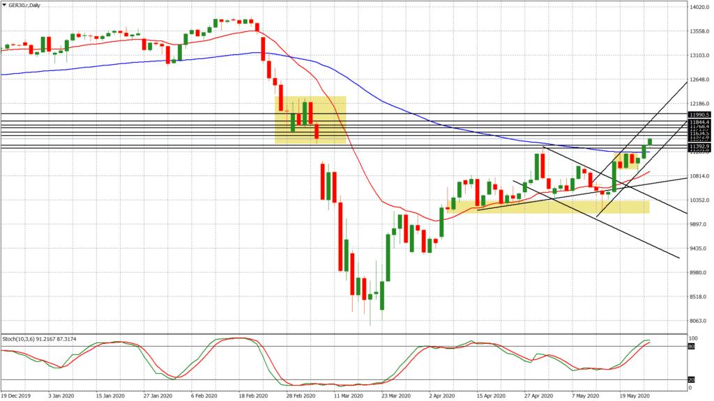 Der Dax macht das, was auch die Aktienmärkte der USA tun: steigen