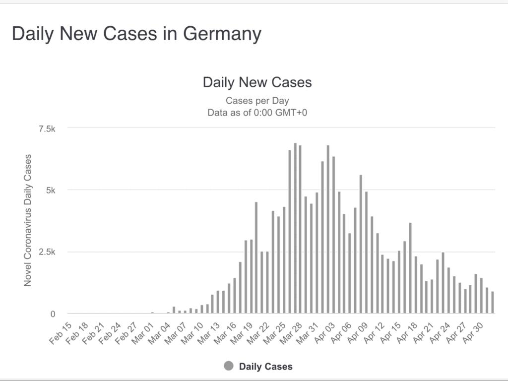 Ist die Coronakrise in Deutschland bereits eingedämmt?