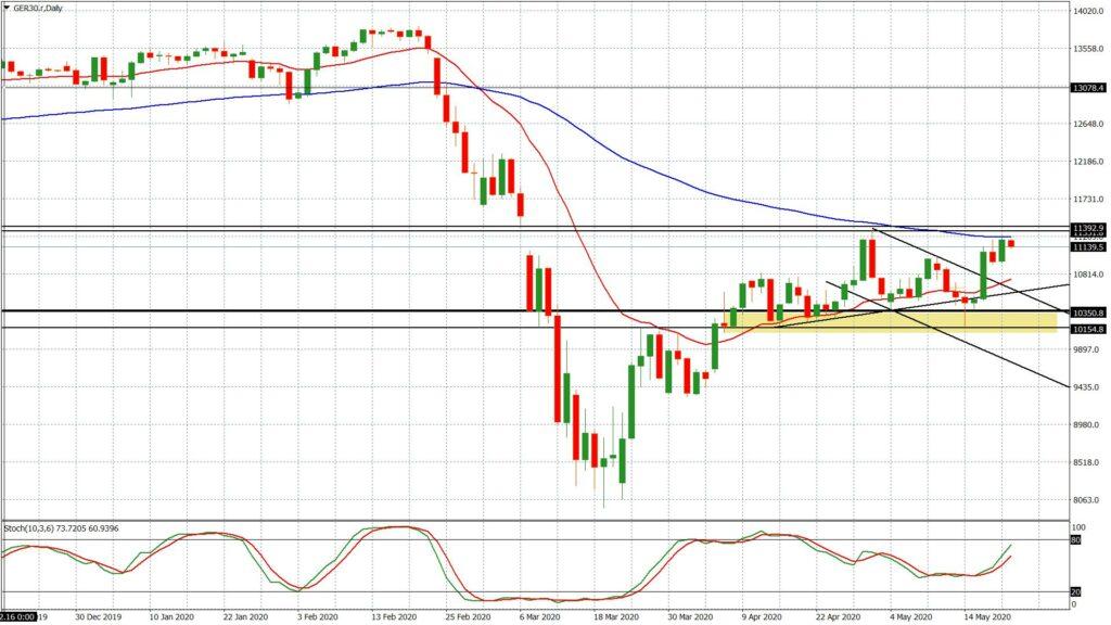 Die Märkte mit positiver Reaktion auf die Maßnahmen in Europa zur Lösung der Coronakrise