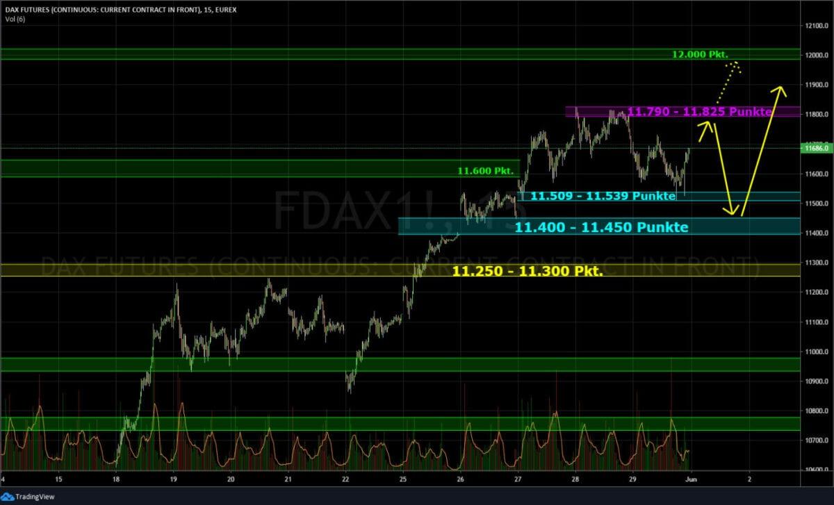 Börse Ausblick - Dax Chart