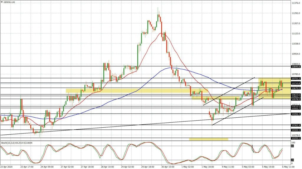 Der Dax im Chartverlauf - mit ähnlicher Reaktion wie der Euro