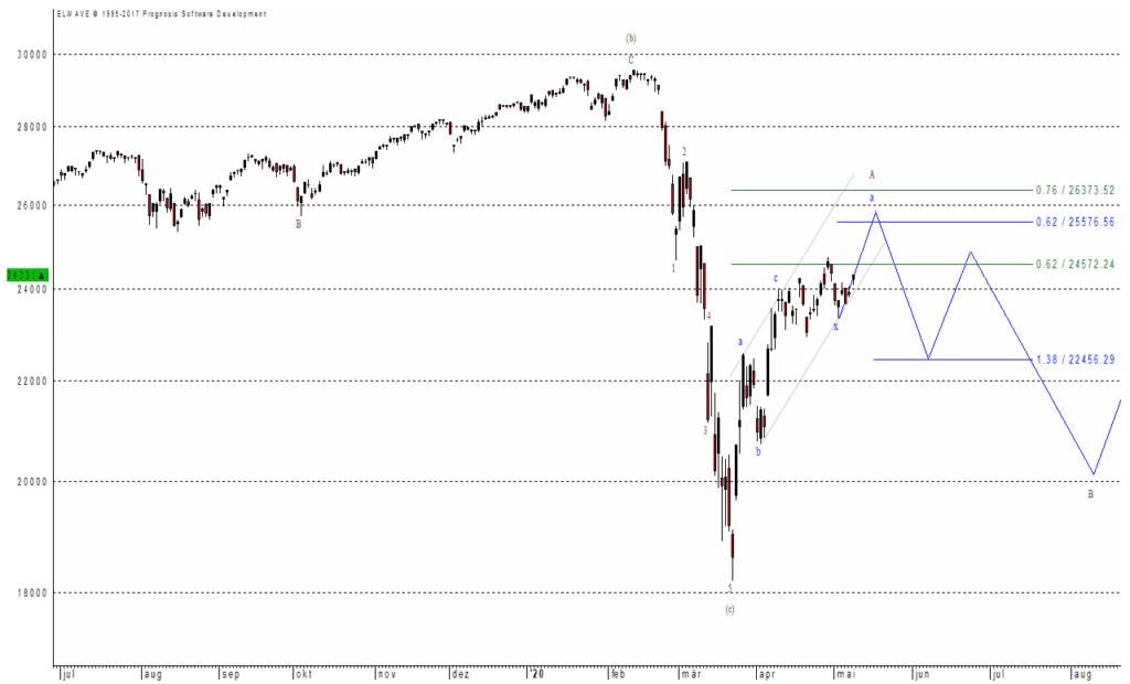 Folgt der Dow Jones dem Dax - oder umgekehrt?