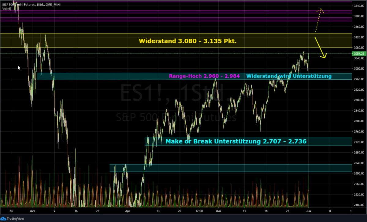 Chart des S&P 500