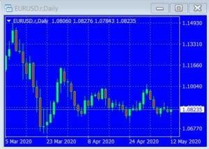 Der Euro ist schwach zum US-Dollar