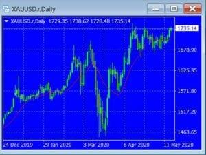 Gold gestern mit starkem Anstieg