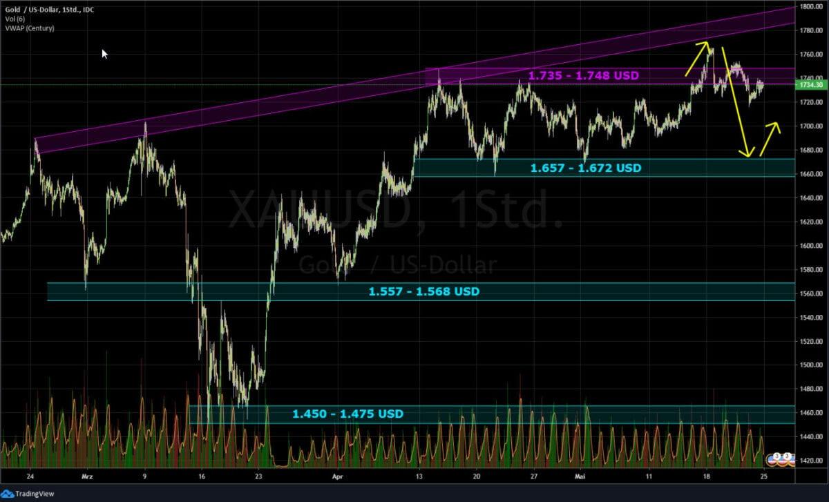 Gold Chart - Entwicklung der Börse im Chart