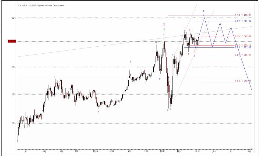 Die wahrscheinliche weitere Entwicklung beim Goldpreis