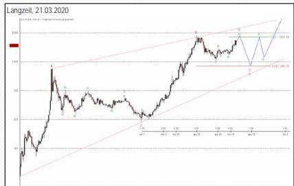 Der Goldpreis langfristig