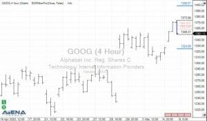 Alphabet Inc. (GOOG) auf 4 Stundenbasis (Quelle: AgenaTrader)