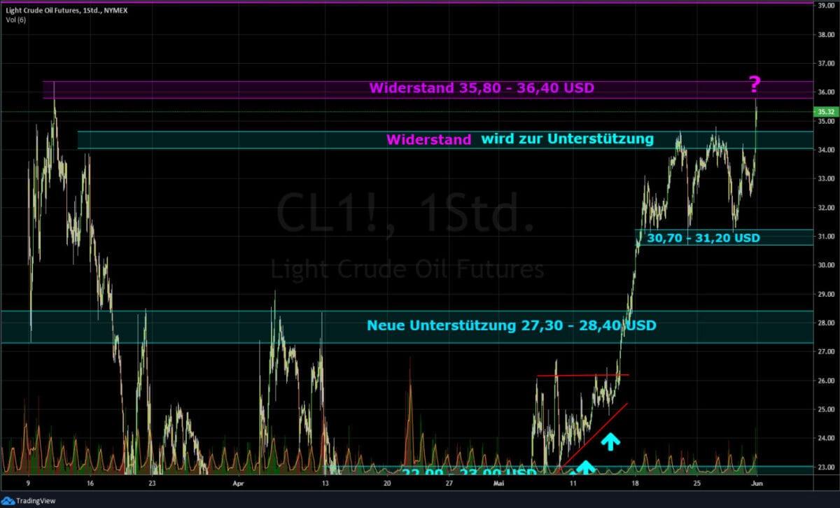 Börse aktuell - Ölpreis Chart