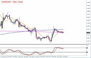 Der Schweizer Franken im Aufwärtstrend zum Euro