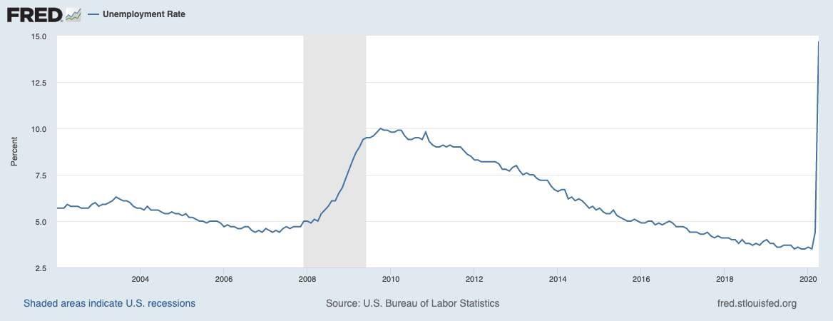 Offizielle Arbeitslosenquote in den USA seit 2002