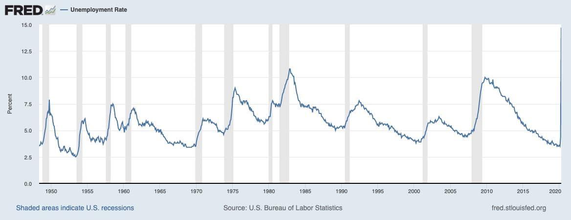 Arbeitslosigkeit in den USA seit den 1950er Jahren