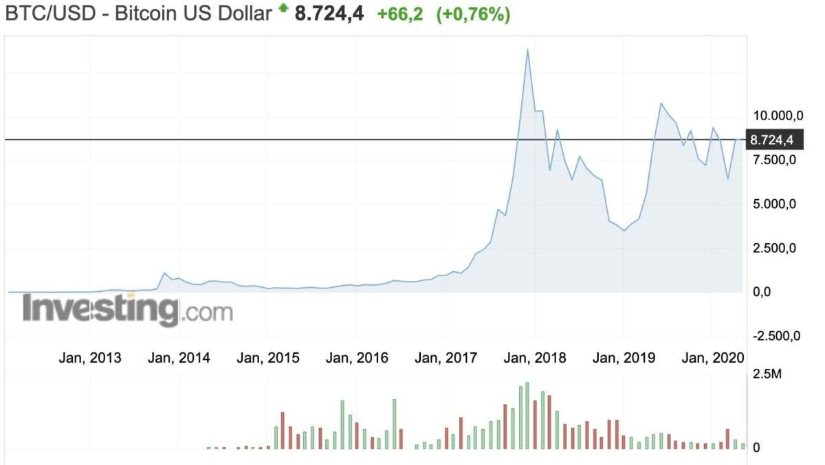 Bitcoin Kurs seit 2012