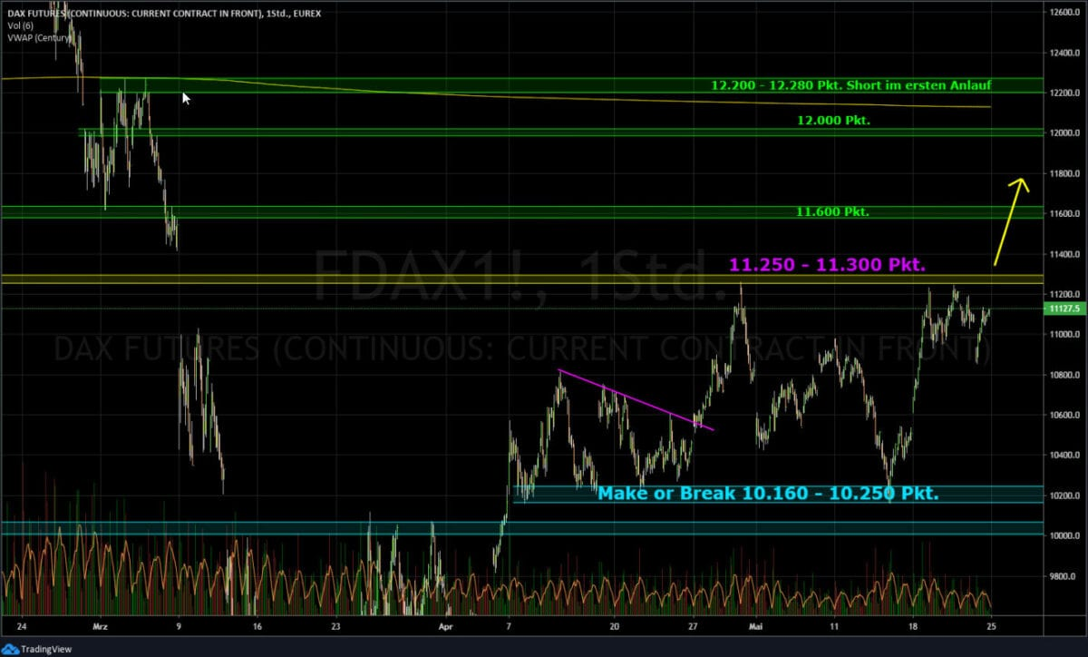 Börse - Dax im Chartverlauf