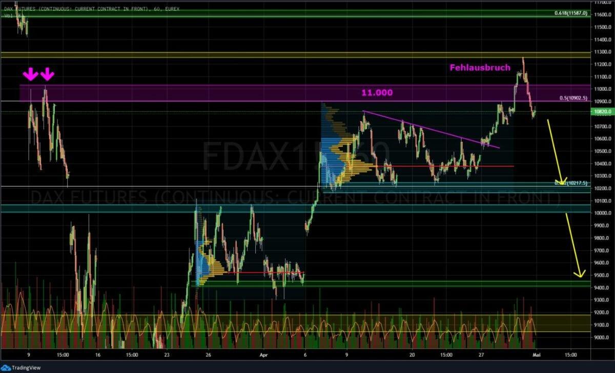Dax Chart