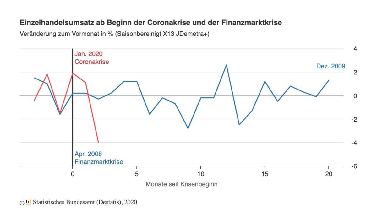 Einzelhandel Daten Vergleich zur Finanzkrise