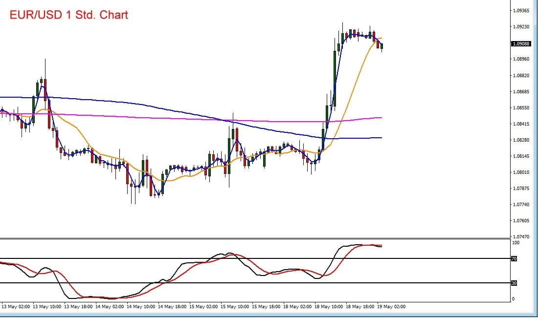 Euro vs US-Dollar im Kursverlauf mit Indikatoren