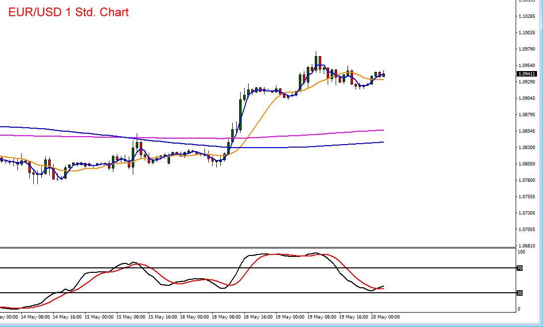 Chartverlauf mit Indikatoren im Euro vs US-Dollar