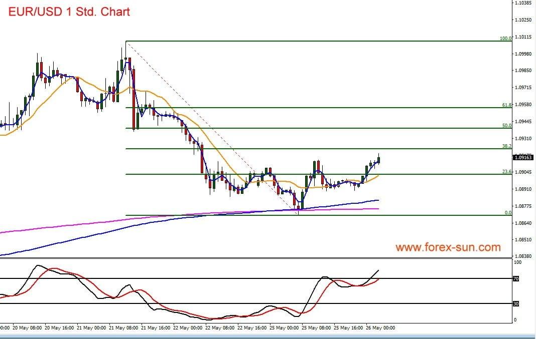 Chart mit Indikatoren im Euro vs US-Dollar
