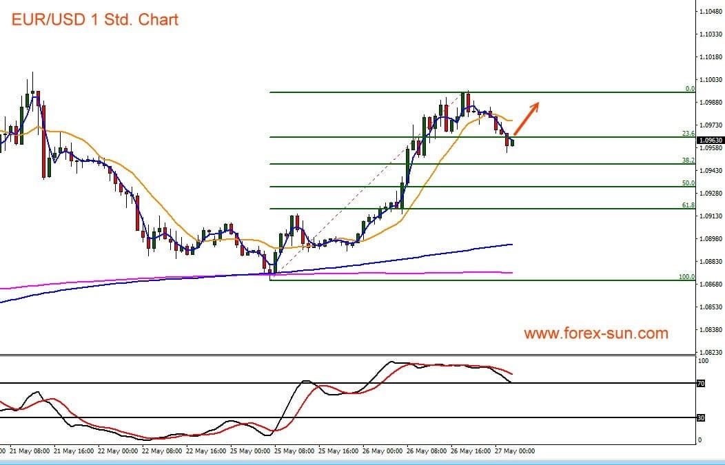 Chart mit Indikatoren für Euro vs US-Dollar