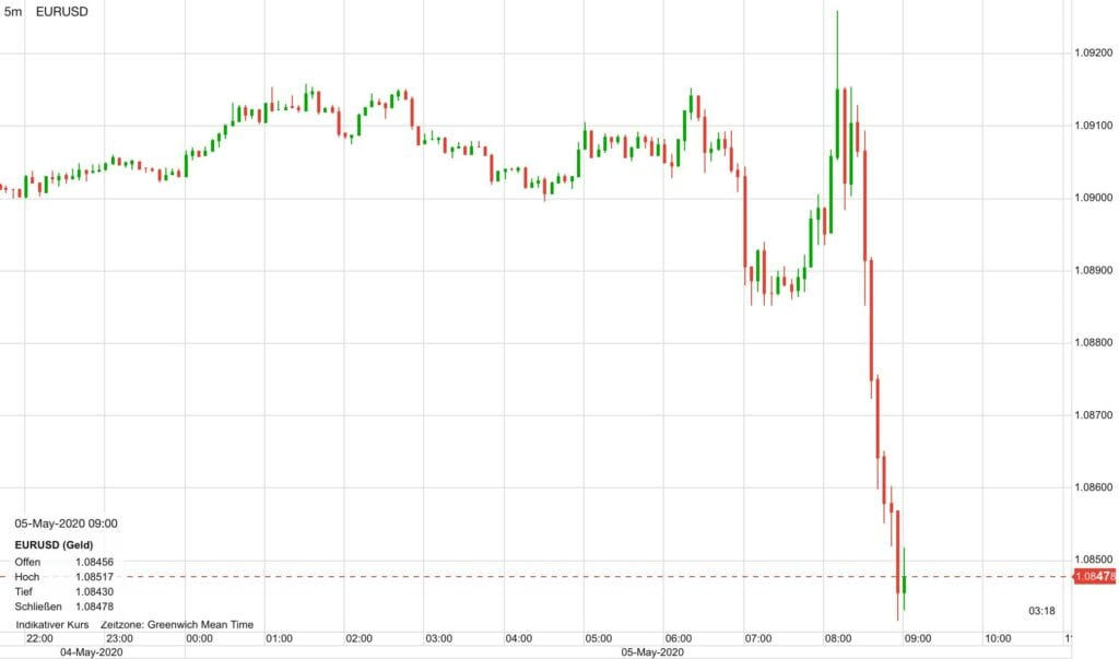 Der Euro im Sinkflug