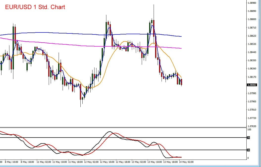 Euro vs US-Dollar im Kursverlauf mit Charttechnik