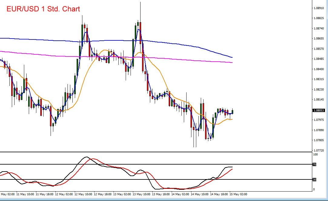 Euro vs US-Dollar Chart mit Indikatoren