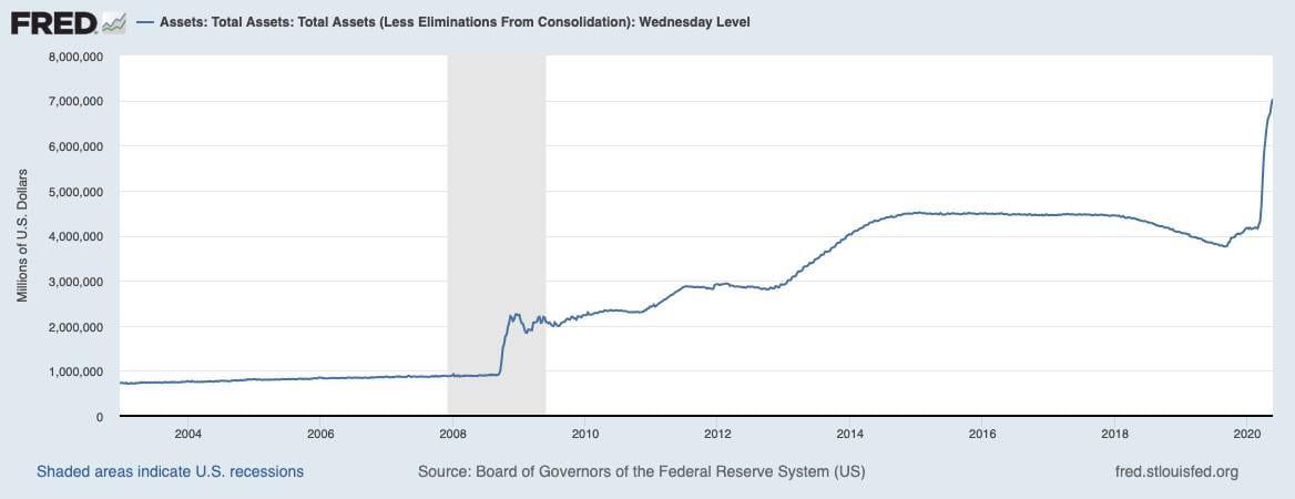 Bilanz der Fed seit dem Jahr 2002
