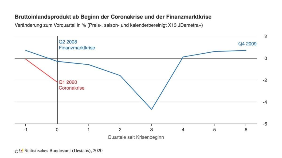 Bruttoinlandsprodukt Vergleich zur Finanzkrise