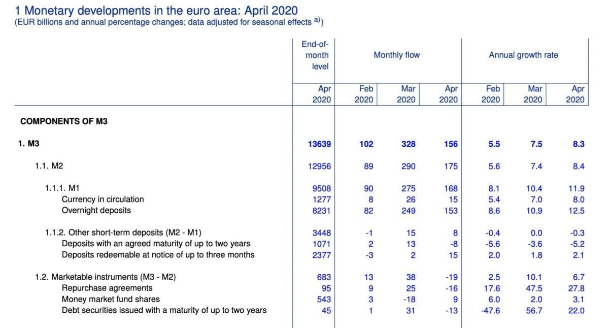 Geldmenge M3 Daten der EZB von heute