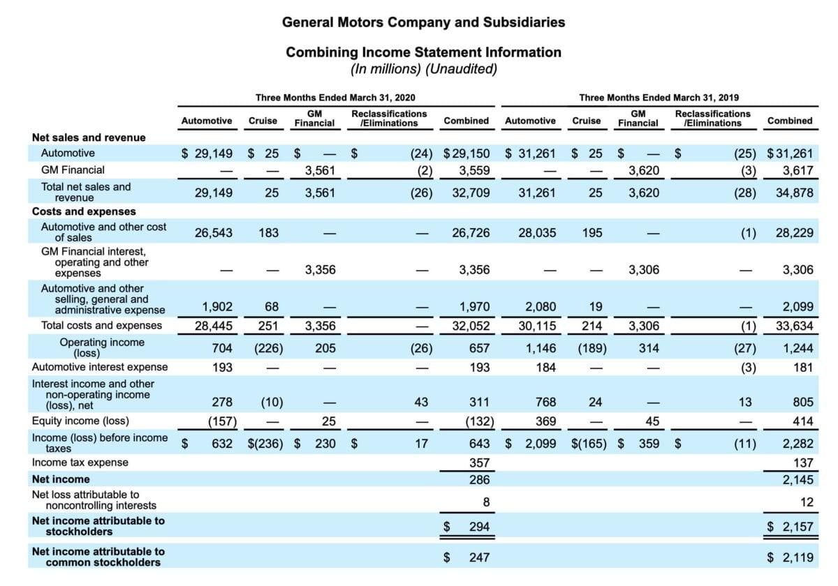 General Motors Quartalszahlen im Detail