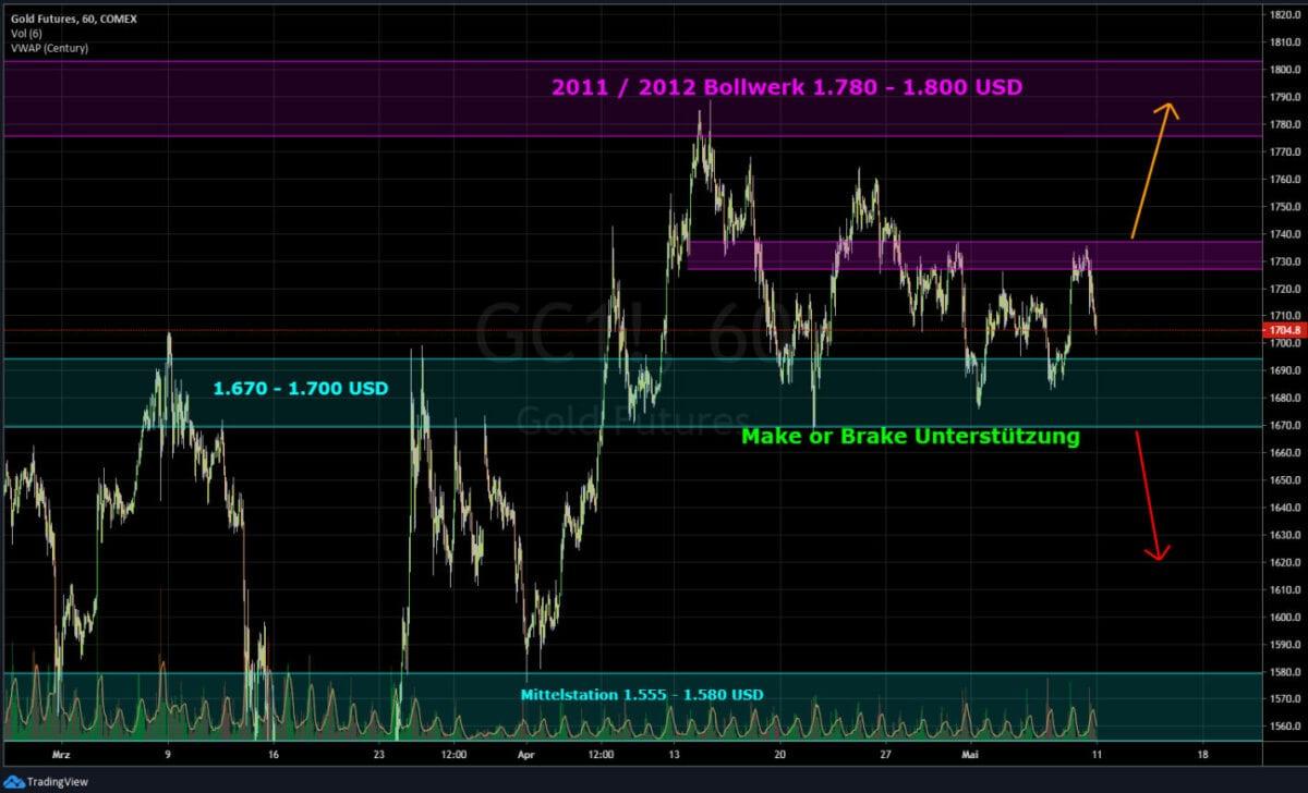 ölpreis Aktuell Börse