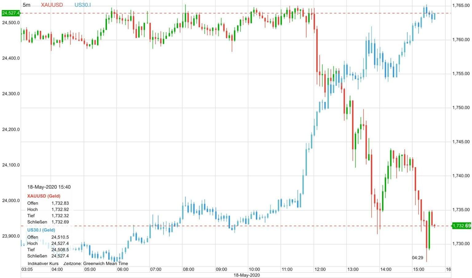 goldpreis aktuell in türkische lira