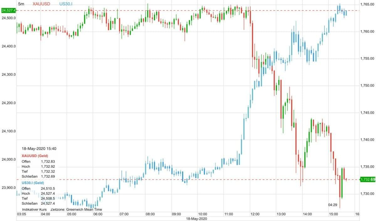 Goldpreis vs Dow 30 seit heute früh