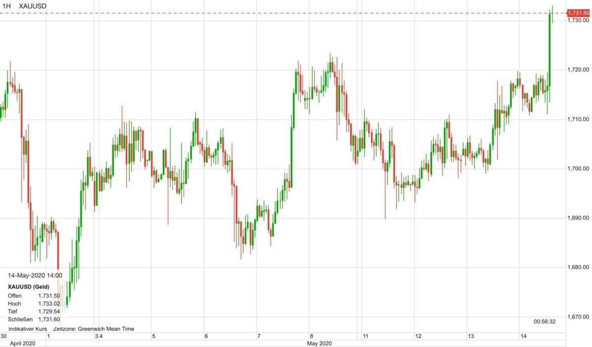Goldpreis Verlauf seit Ende April