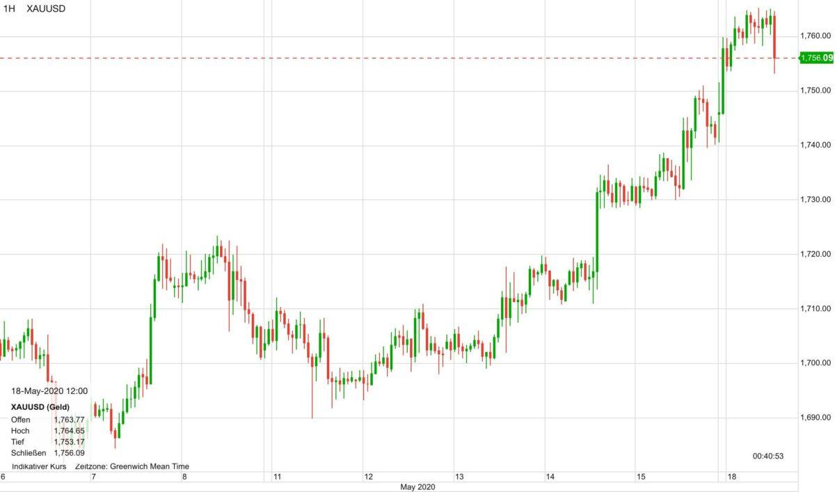 Verlauf im Goldpreis in US-Dollar seit dem 6. Mai