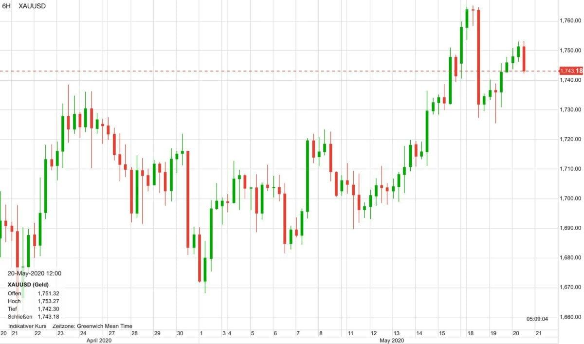 Goldpreis im Kursverlauf der letzten 30 Tage