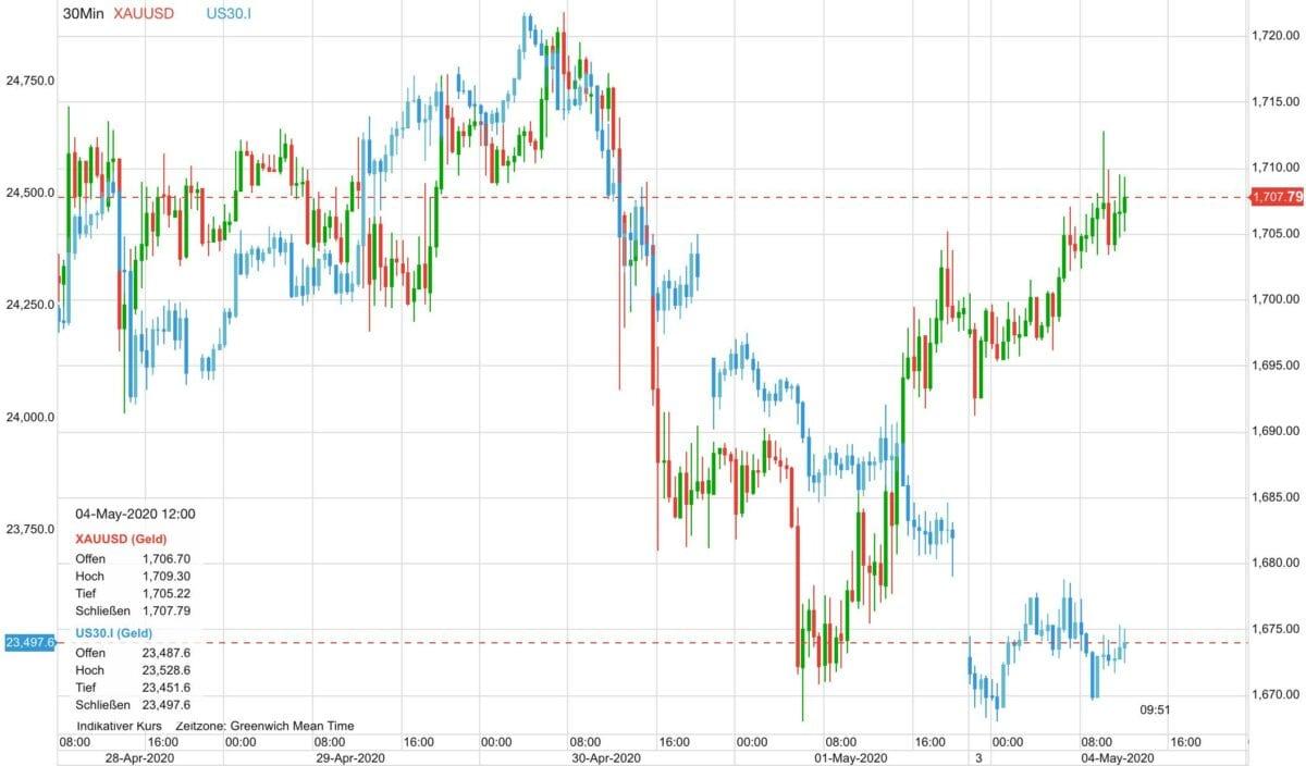 Goldpreis vs Dow im Verlauf der letzten fünf Tage