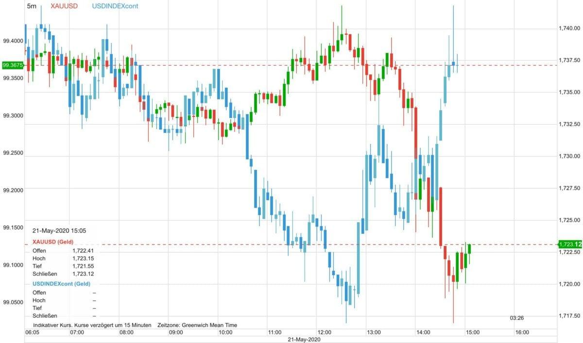 Goldpreis vs US-Dollar