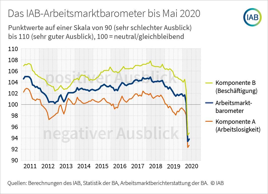 IAB-Barometer für den Arbeitsmarkt