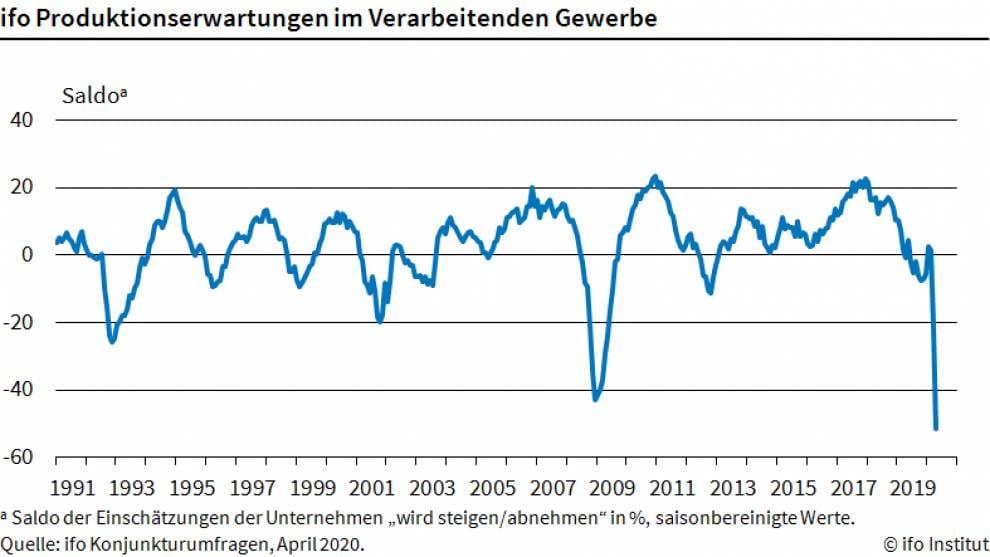 Absturz in den Erwartungen der deutschen Industrie