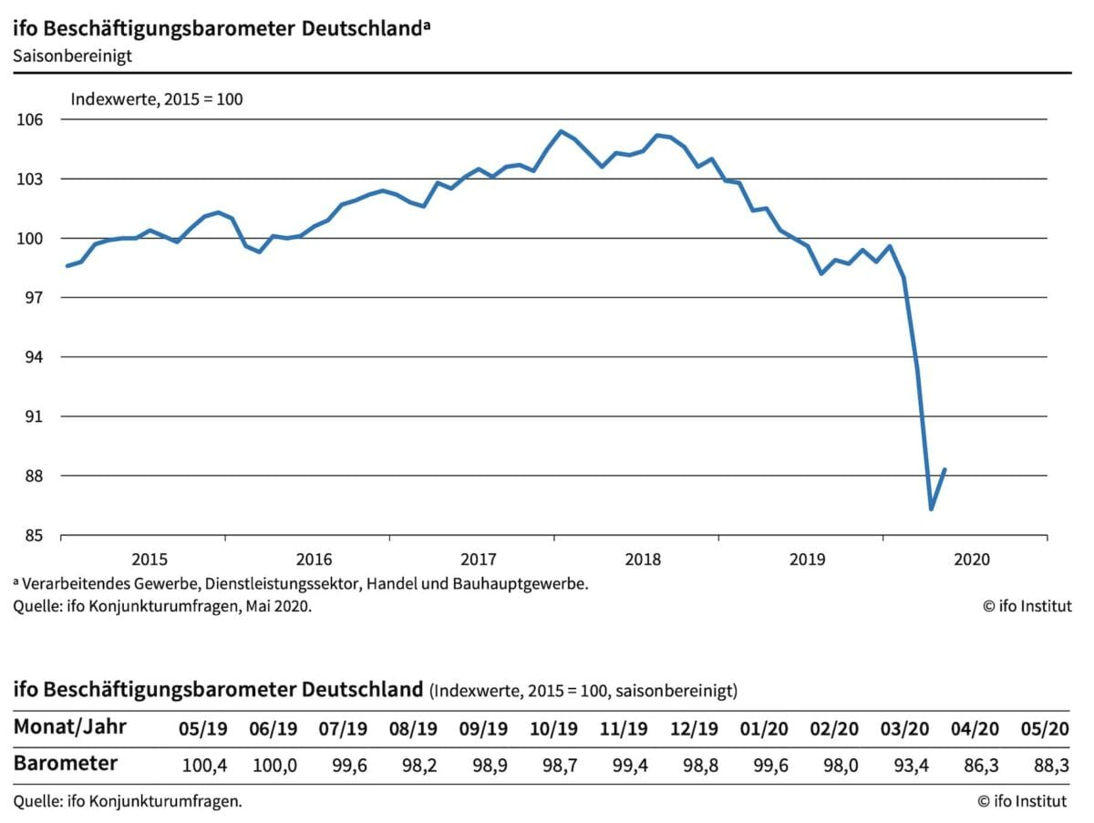 ifo Daten zum Arbeitsmarkt