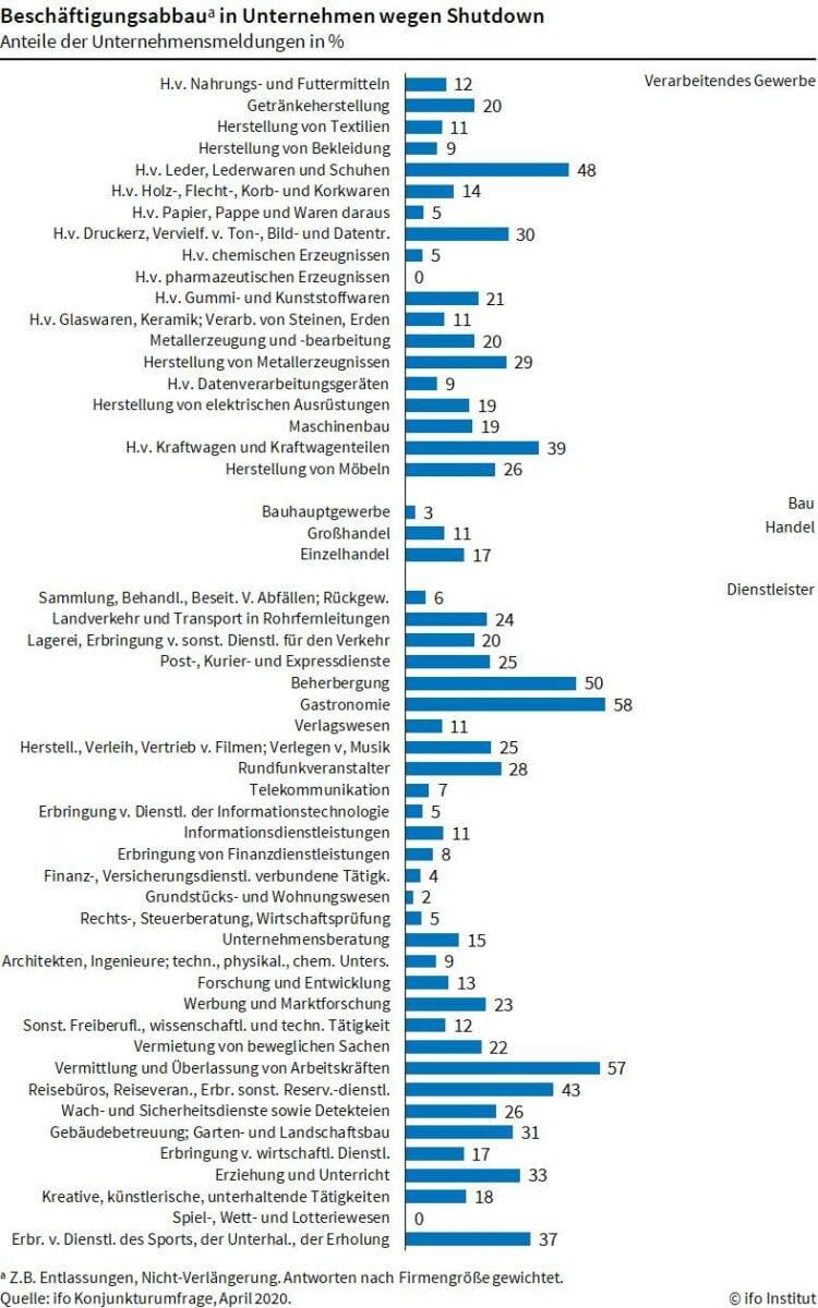 Arbeitsmarkt vor Entlassungswelle - Details von ifo