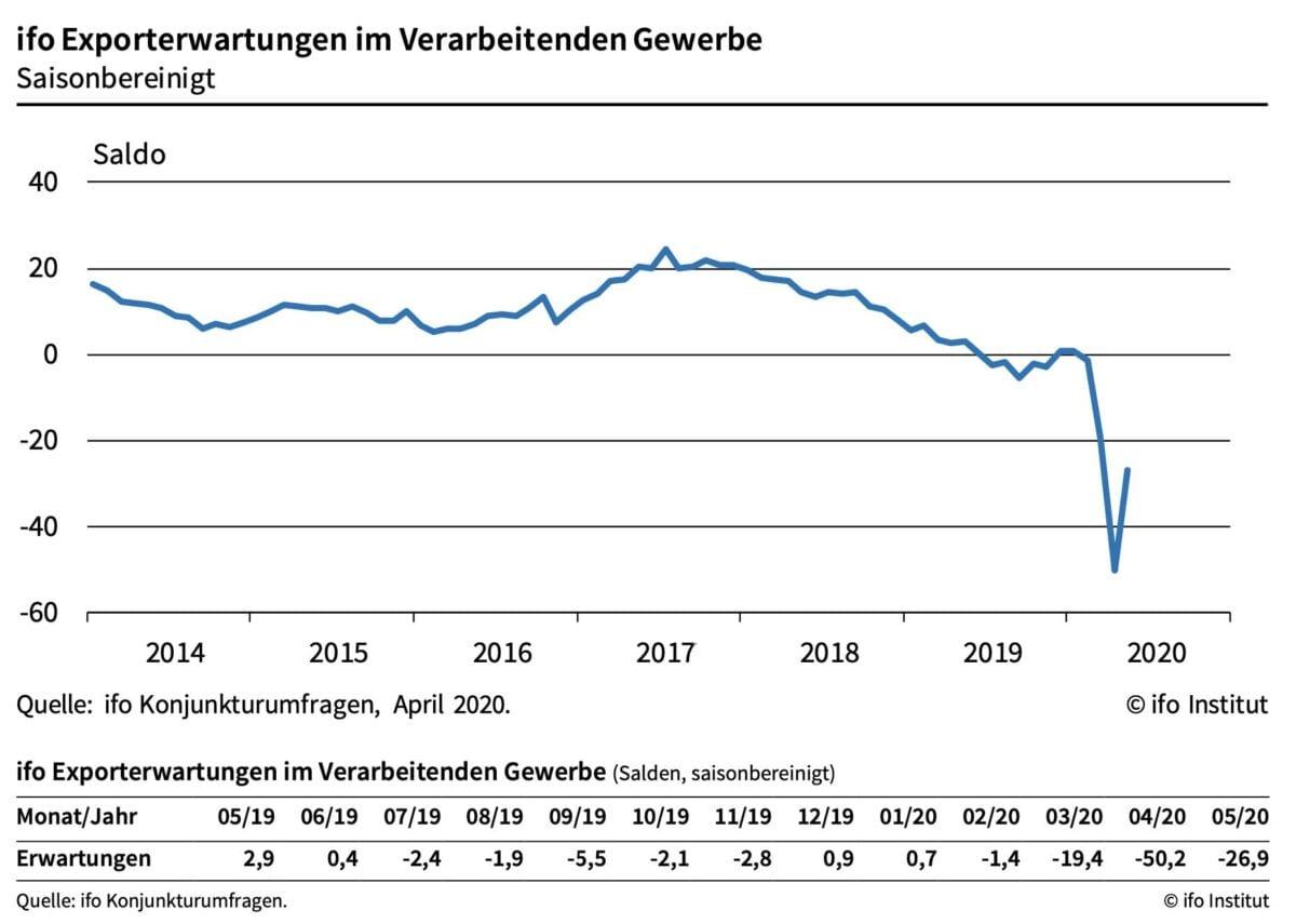 ifo Exporterwartungen als Chart seit dem Jahr 2014