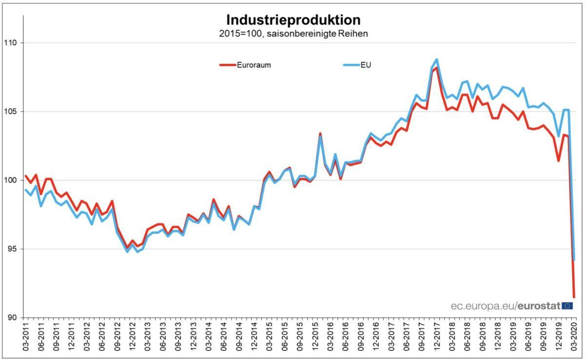 Entwicklung der Industrieproduktion seit 2011