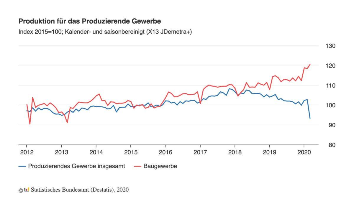 Industrieproduktion und Bau im Chartverlauf seit 2012