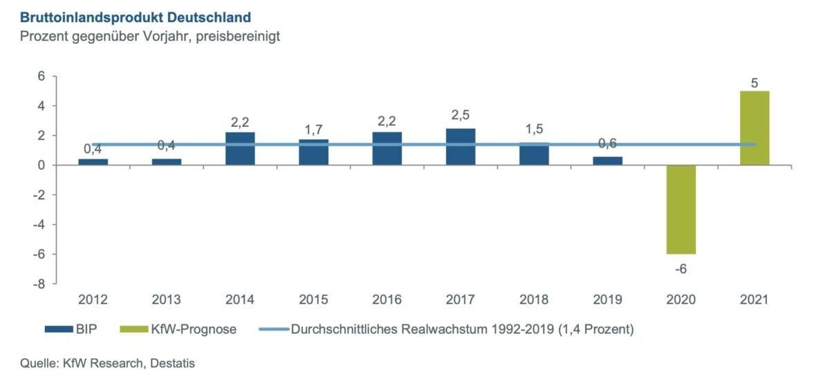 KfW mit BIP-Erwartung